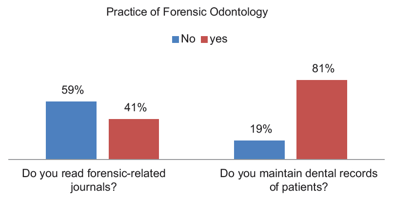 Figure 4: Practice of forensic odontology